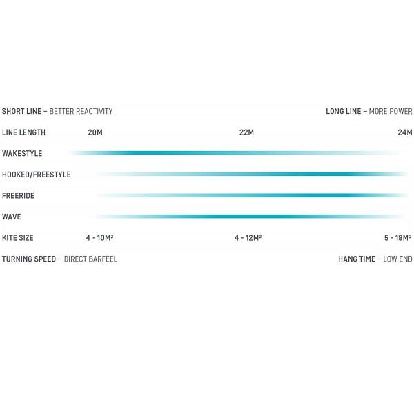 Click bar Line Length Explainer (Kitesurfing)