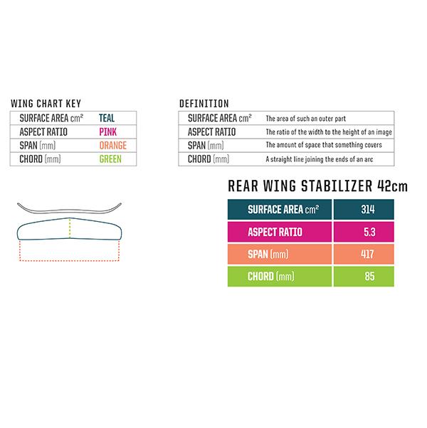 technical specifications (for 2021 slingshot hg carbon rear wing stabiliser) (foilboarding, foil wing)
